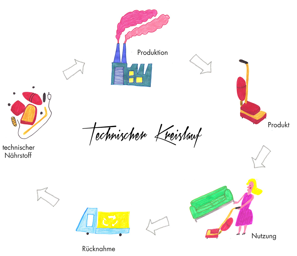 femtastics-Cradle-to-cradle-technischer-Kreislauf-Illustration-Stefanie-Rittler